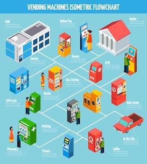 Verkaufsautomaten isometrisches flussdiagramm