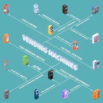 Verkaufsautomaten mit waren und dienstleistungen isometrisches flussdiagramm vektorillustration