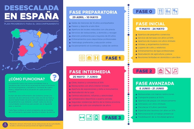 Verringerung der auswirkungen von coronavirus in spanien
