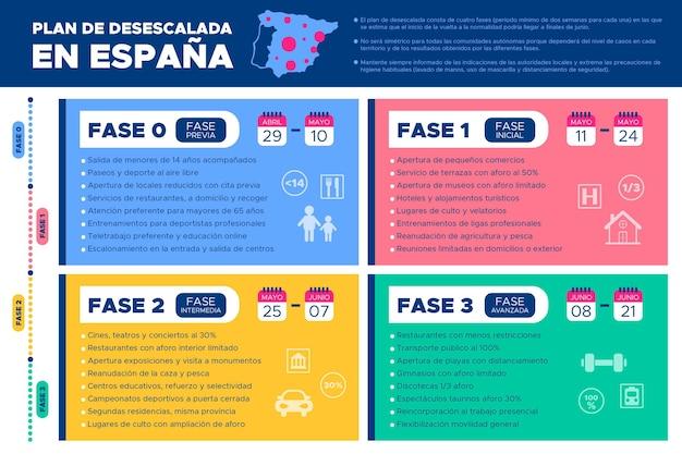 Verringerung der wirkung von covid-19 in spanien