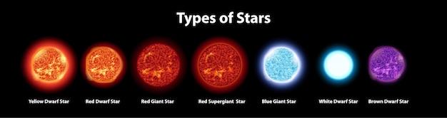 Verschiedene arten von sternen