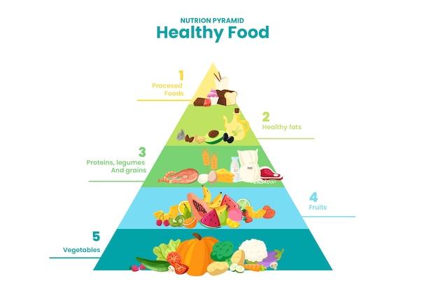 Verschiedene ebenen der ernährungspyramide