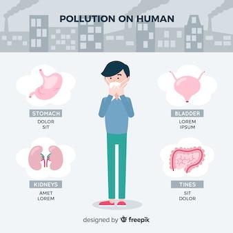 Verschmutzung des menschlichen körpers infographik