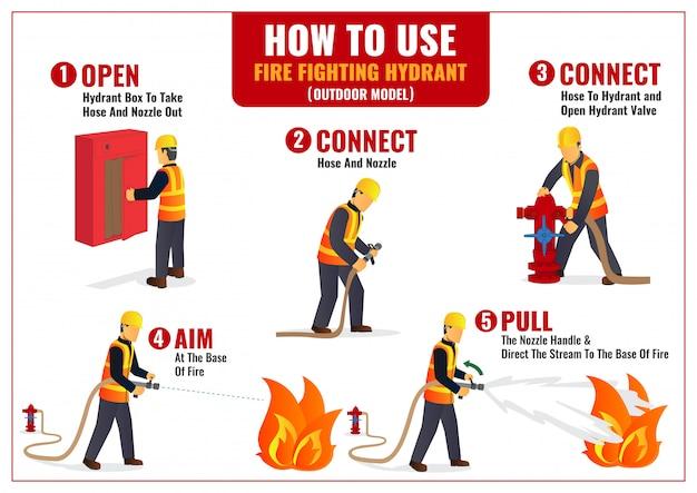 Verwendung von outdoor hydrant infografik poster