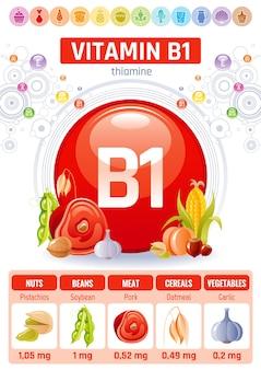 Vitamin b1 lebensmittel infografik poster. design für gesunde nahrungsergänzungsmittel
