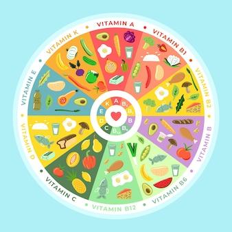 Vitamin lebensmittel infografik