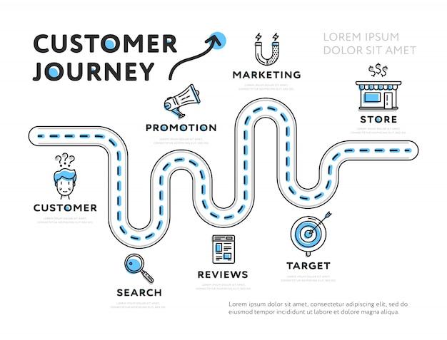 Vorlage der customer journey