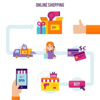 Vorlage für den online-einkaufsprozess