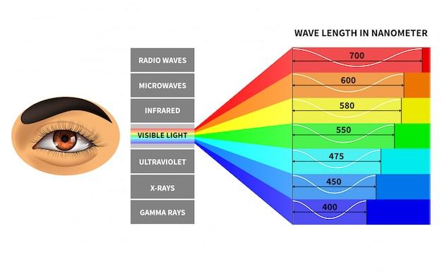 Vorlage für sichtbares lichtspektrum