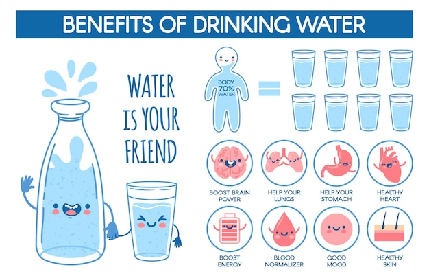 Vorteile von trinkwasser. tägliche hydratationsnorm für den menschlichen körper. medizinisches plakat mit flasche und glas und gesundem getränkvektorinfografik. verbesserung der gesundheit, lebens-wellness-informationen