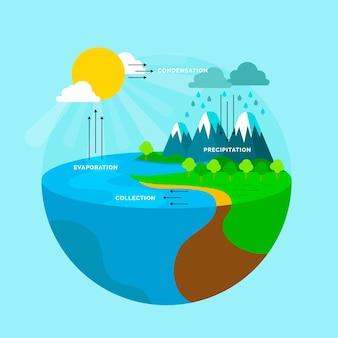 Wasserkreislaufsystem im flachen design