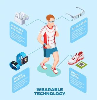 Wearable technology isometrische zusammensetzung