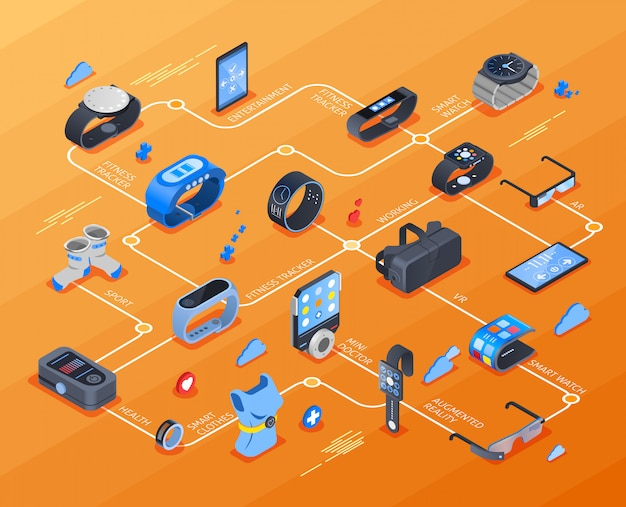 Wearable technology isometrisches flussdiagramm