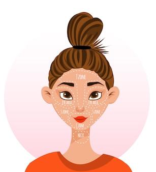Weibliche figur mit einem schema von hautpartien im gesicht. cartoon-stil.