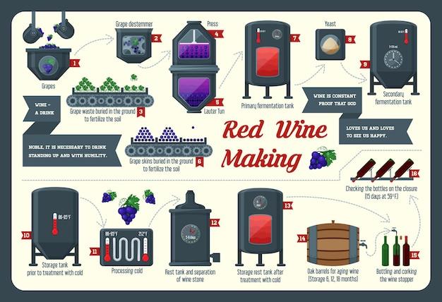 Wein machen infografik