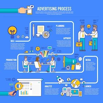 Werbegestaltungsprozess