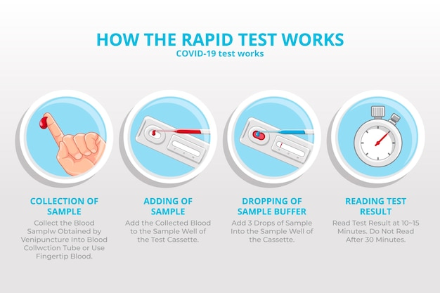 Wie der coronavirus-schnelltest funktioniert