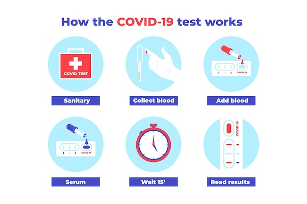 Wie der covid-19-test mit schritten funktioniert