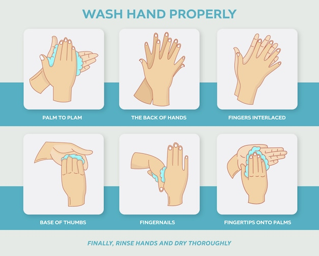 Wie hand waschen infografik schritt