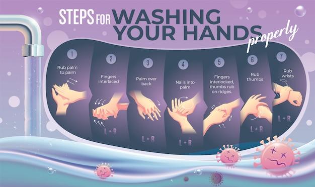 Wie man die hand richtig wäscht