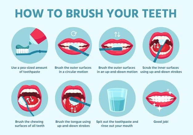 Wie man zähne putzt. mundhygiene, richtiges zähneputzen schritt für schritt anleitung. mit zahnbürste, zahnpasta-zahnpflege-vektorkonzept. gesunder lebensstil, mund mit weißen zähnen
