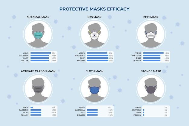 Wirksamkeit von schutzmasken auf charakter-avatar