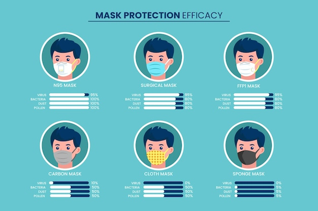 Wirksamkeitskonzept für schutzmasken