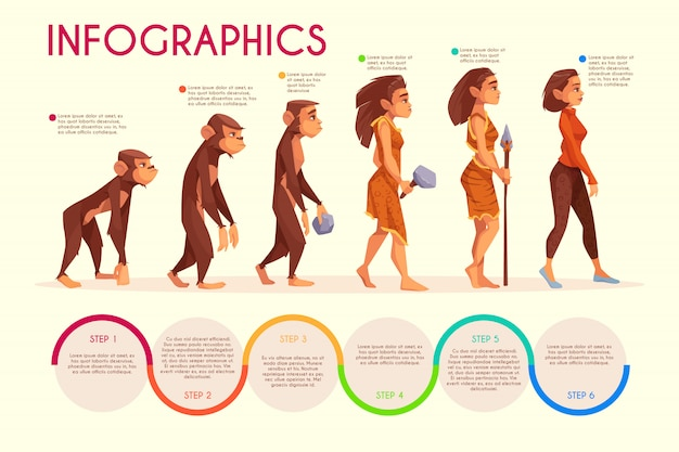 Womens evolution stufen cartoon infografiken.