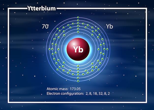 Ytterbium-atomdiagrammkonzept