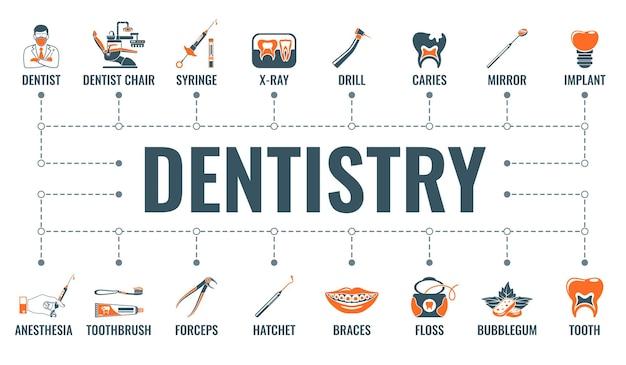 Zahnärztliche dienstleistungen, zahnmedizin und stomatologie horizontales banner mit zweifarbigen flachen symbolen zahnarzt, zahnarztstuhl, zahnspangen, kartuschenspritze und implantat. typografie-konzept. isolierte vektorillustration