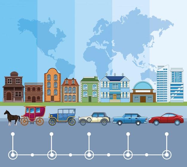 Zeitachse der transport- und fahrzeugentwicklung