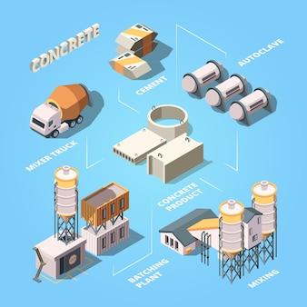 Zementfabrik. stufe der betonproduktion produktionsmanufaktur ausrüstung für die isometrische zusammensetzung des arbeitsmischers. herstellung von mischanlagen, mischbeton- und autoklavenillustration