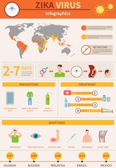 Zika danger infographics
