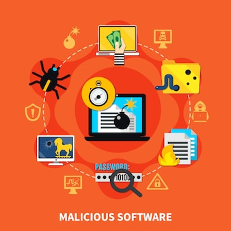 Zusammensetzung bösartiger software