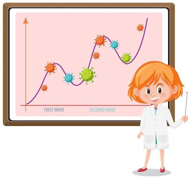Zwei welle von coronavirus-pandemiediagramm mit coronavirus-symbolen auf whiteboard mit wissenschaftler oder arzt