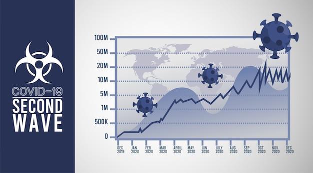 Zweite welle der covid19-viruspandemie mit kartenwelt und infocharts in grauem hintergrund.