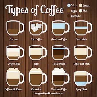 Zwölf arten von kaffee