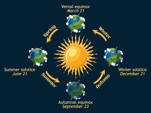 Zyklus der jahreszeiten der erde