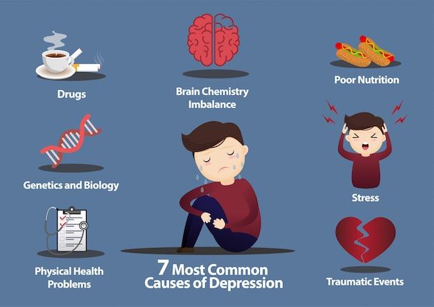 7 causas comuns de depressão infographics.