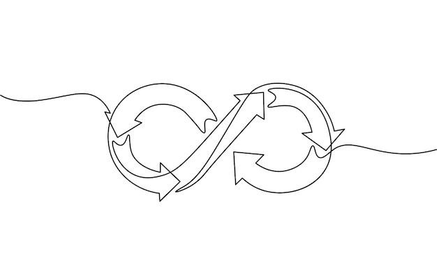 A arte em linha contínua única desenvolve o conceito ágil. gerenciamento de projeto de programação de fluxo de trabalho de equipe de símbolo infinito. desenha um esboço de esboço de traço desenhando a arte de ilustração vetorial.
