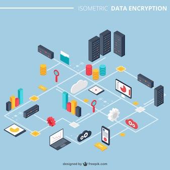 A encriptação de dados