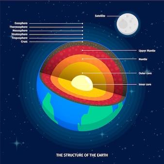 A estrutura do infográfico da terra e sua lua