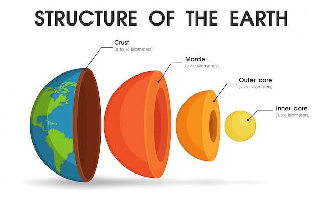 A estrutura do mundo que é dividida em camadas.