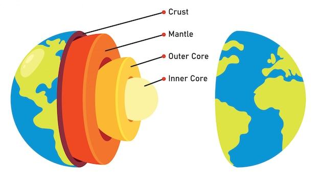 A estrutura do planeta terra Vetor Premium