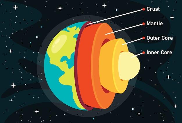 A estrutura do planeta terra