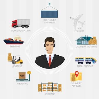 Agente de gerente de logística