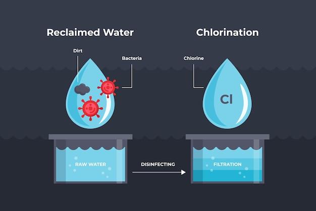 Água bruta desinfetada com cloro