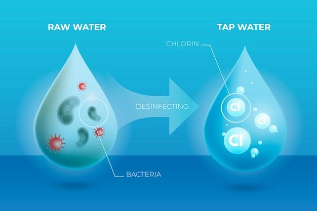 Água bruta desinfetada com fundo de cloro