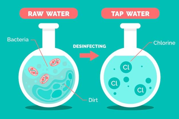 Água bruta desinfetada com ilustração de cloro