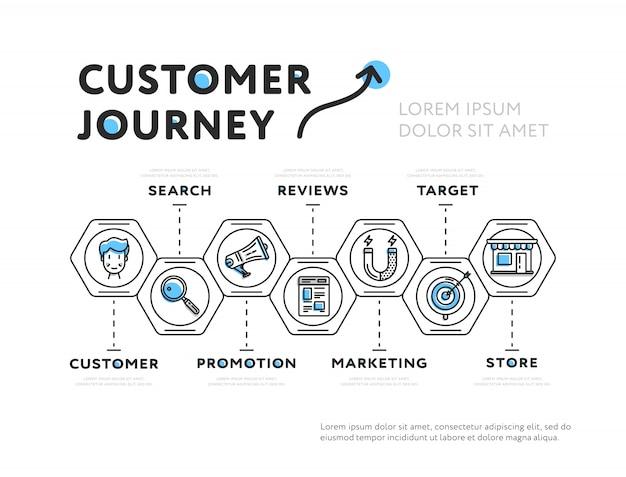 Apresentação gráfica da jornada do cliente